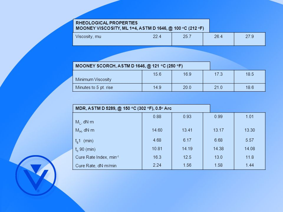 ts1 (min) tc 90 (min) RHEOLOGICAL PROPERTIES