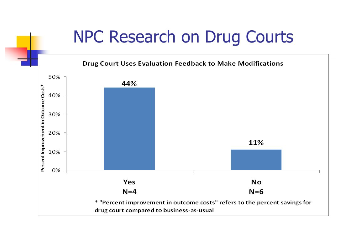 NPC Research on Drug Courts