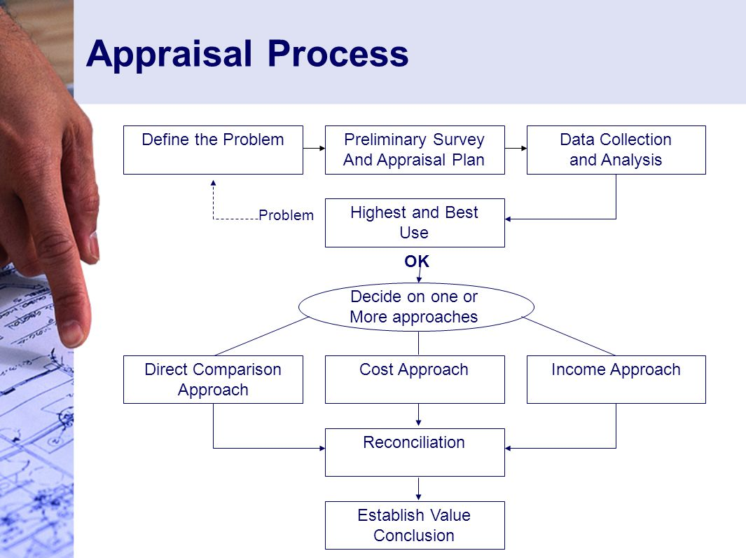 Appraisal Process Preliminary Survey And Appraisal Plan