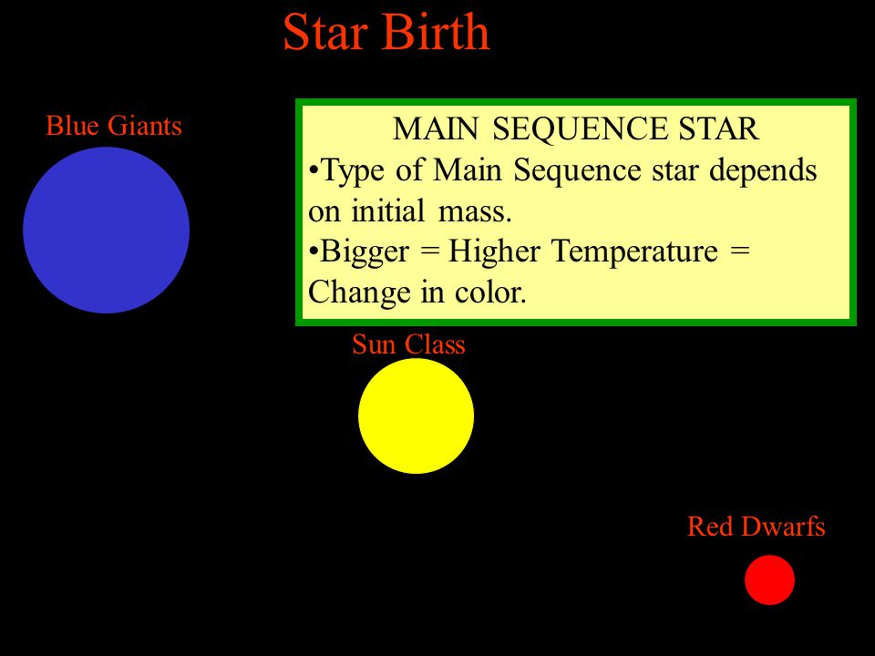 Star Birth MAIN SEQUENCE STAR