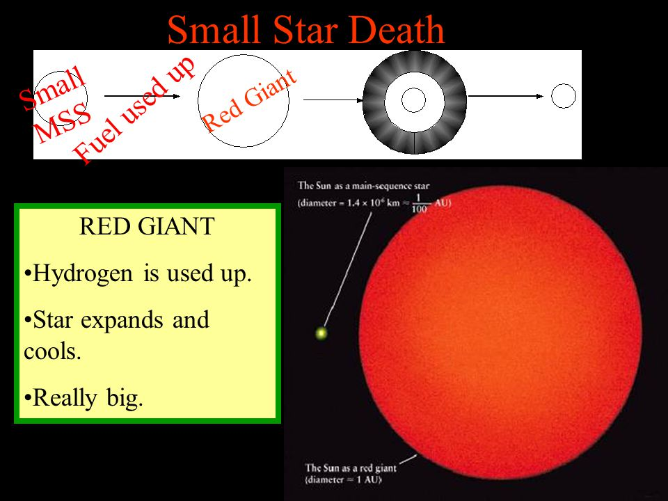 Small Star Death Small MSS Fuel used up Red Giant RED GIANT