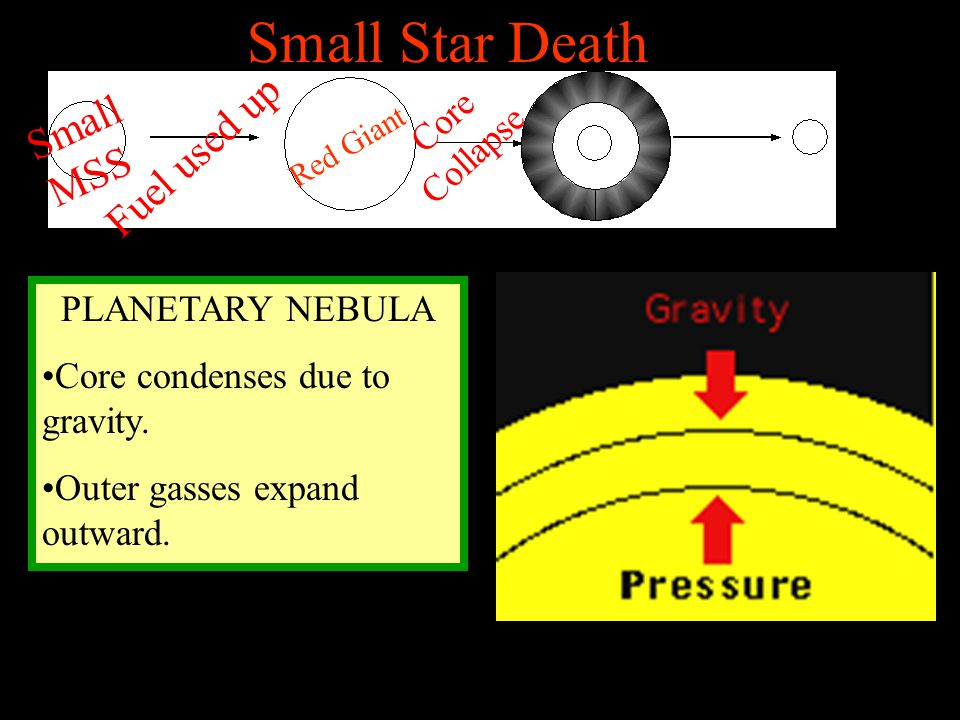 Small Star Death Small MSS Fuel used up Core Collapse PLANETARY NEBULA