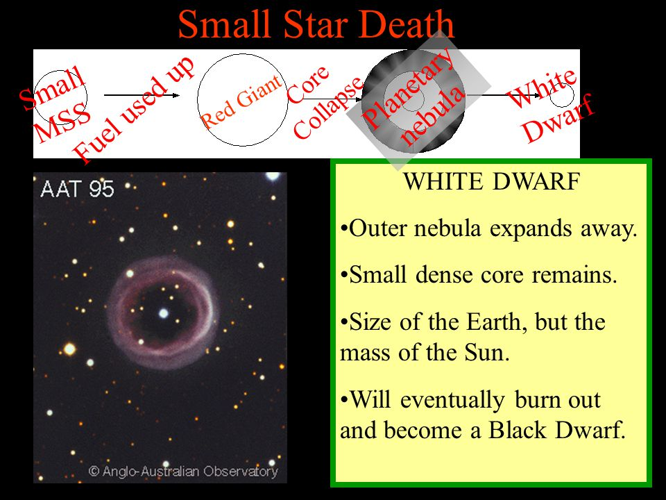 Small Star Death Planetary nebula Small MSS White Dwarf Fuel used up
