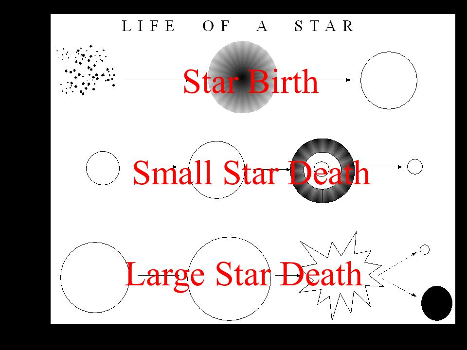 Star Birth Small Star Death Large Star Death