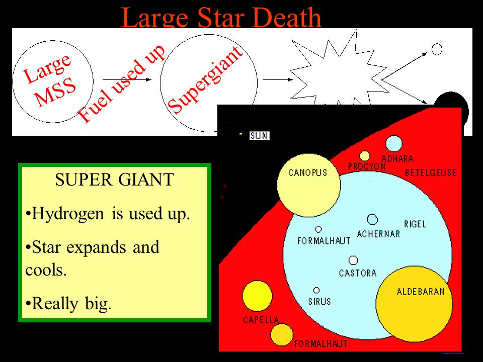 Large Star Death Large MSS Supergiant Fuel used up SUPER GIANT