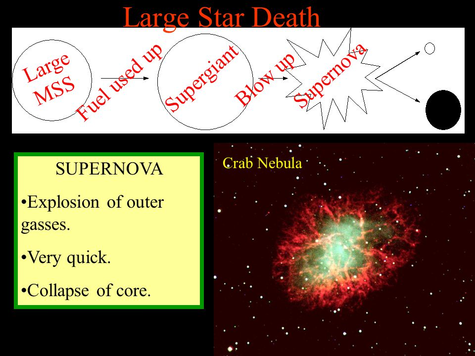 Large Star Death Supernova Large MSS Supergiant Blow up Fuel used up