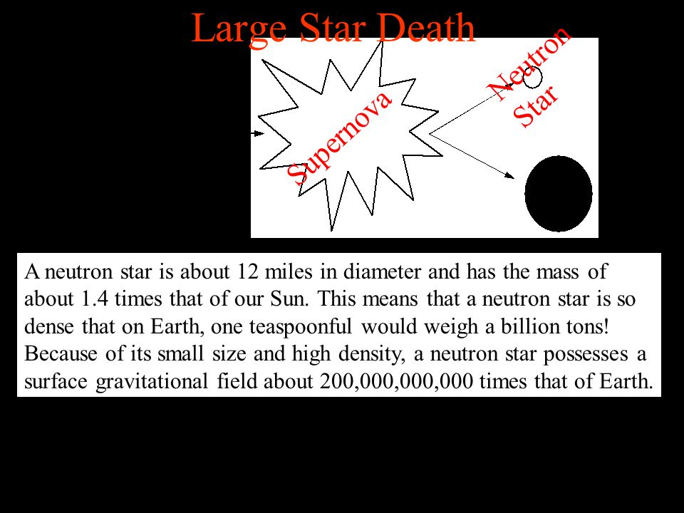 Large Star Death Neutron Star Supernova