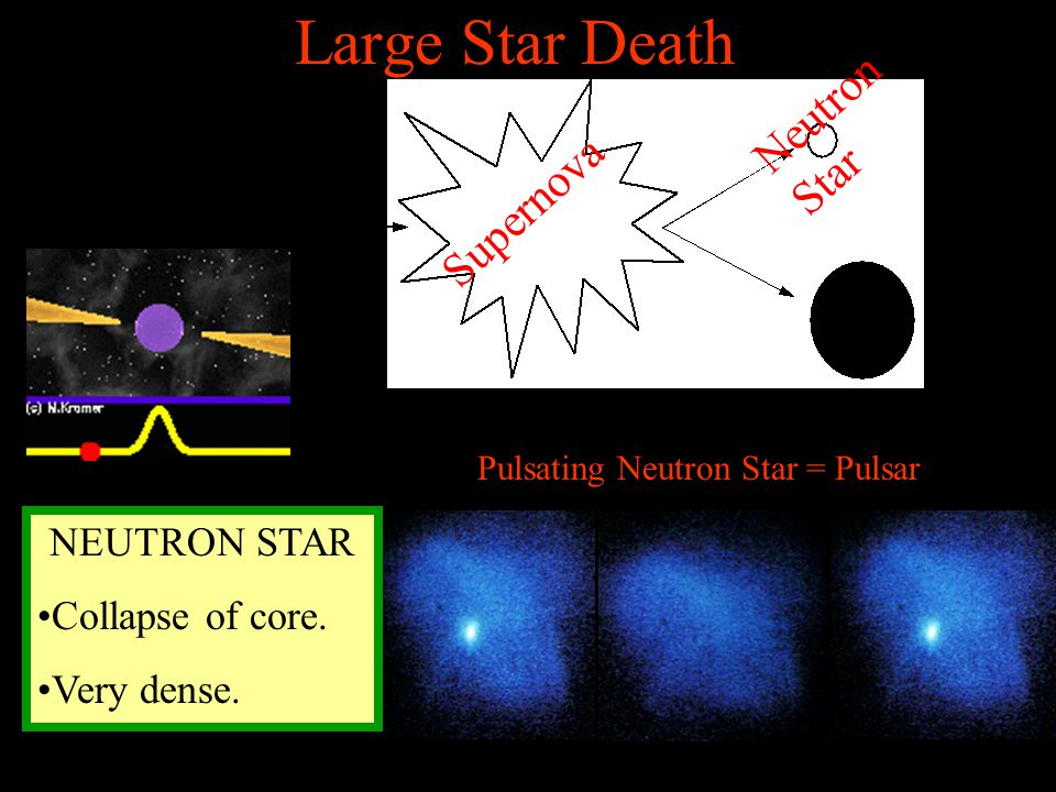 Large Star Death Neutron Star Supernova NEUTRON STAR Collapse of core.