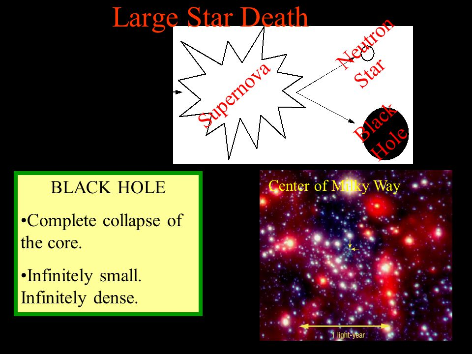 Large Star Death Neutron Star Supernova Black Hole BLACK HOLE