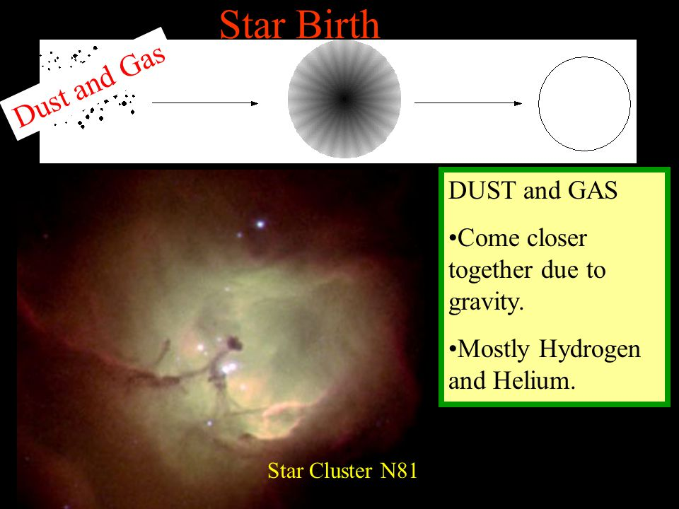 Star Birth Dust and Gas DUST and GAS