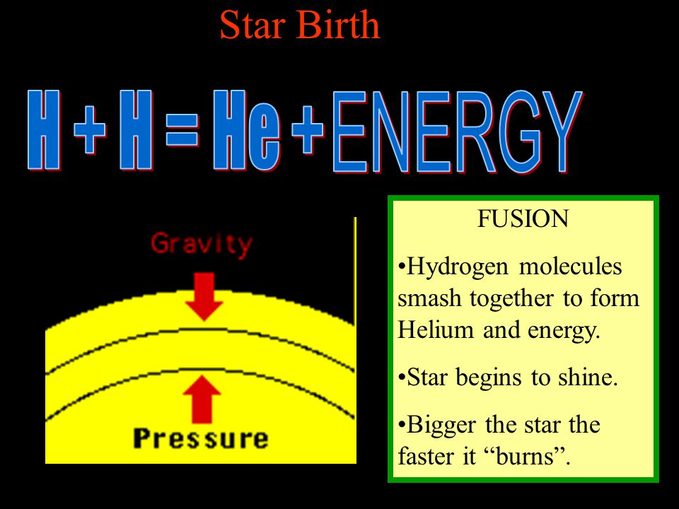 Star Birth H + H = He + ENERGY FUSION