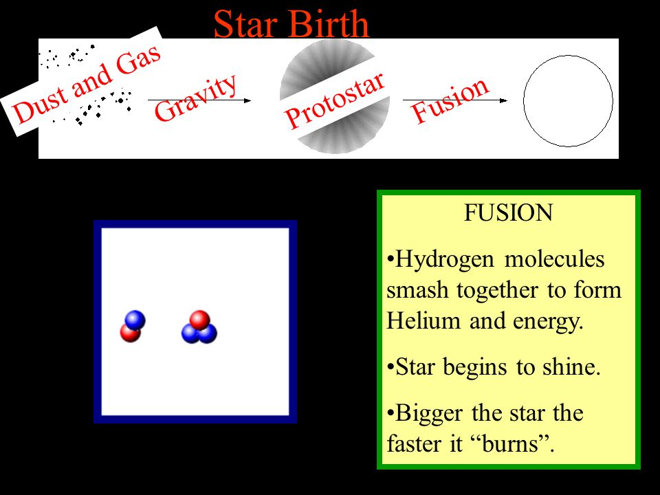 Star Birth Dust and Gas Gravity Fusion Protostar FUSION