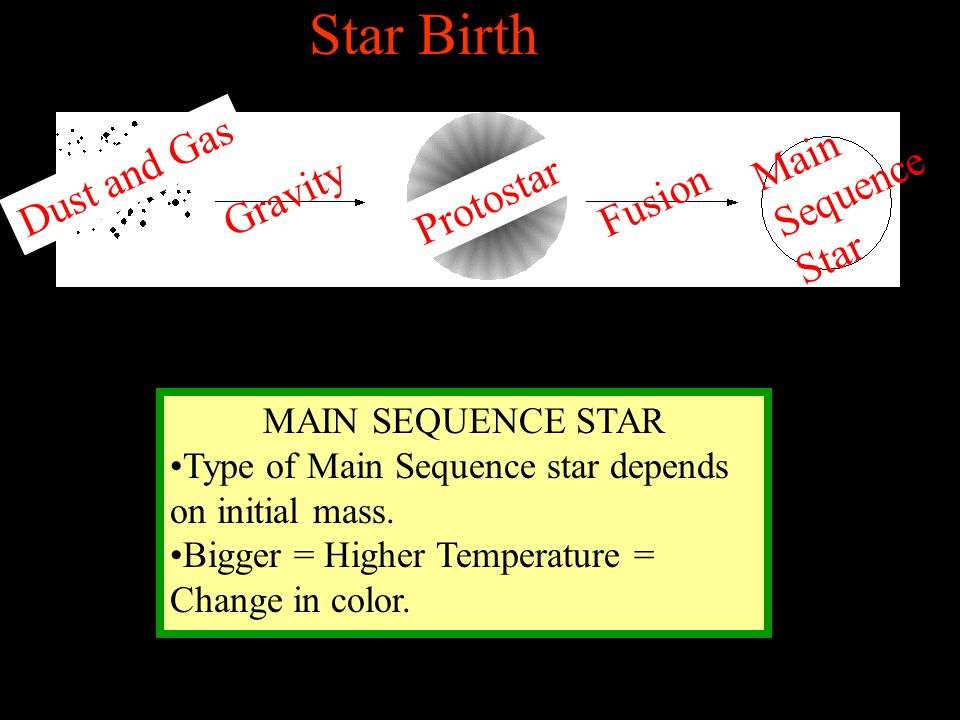 Star Birth Main Sequence Star Dust and Gas Gravity Fusion Protostar