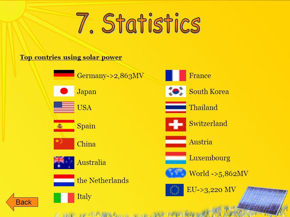 7. Statistics Germany->2,863MV France Japan South Korea USA