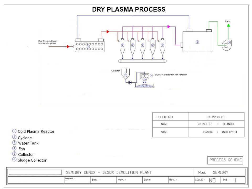 DRY PLASMA PROCESS