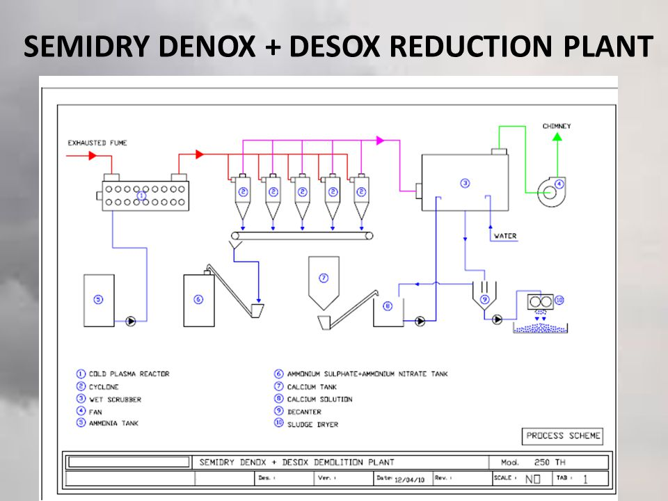 SEMIDRY DENOX + DESOX REDUCTION PLANT