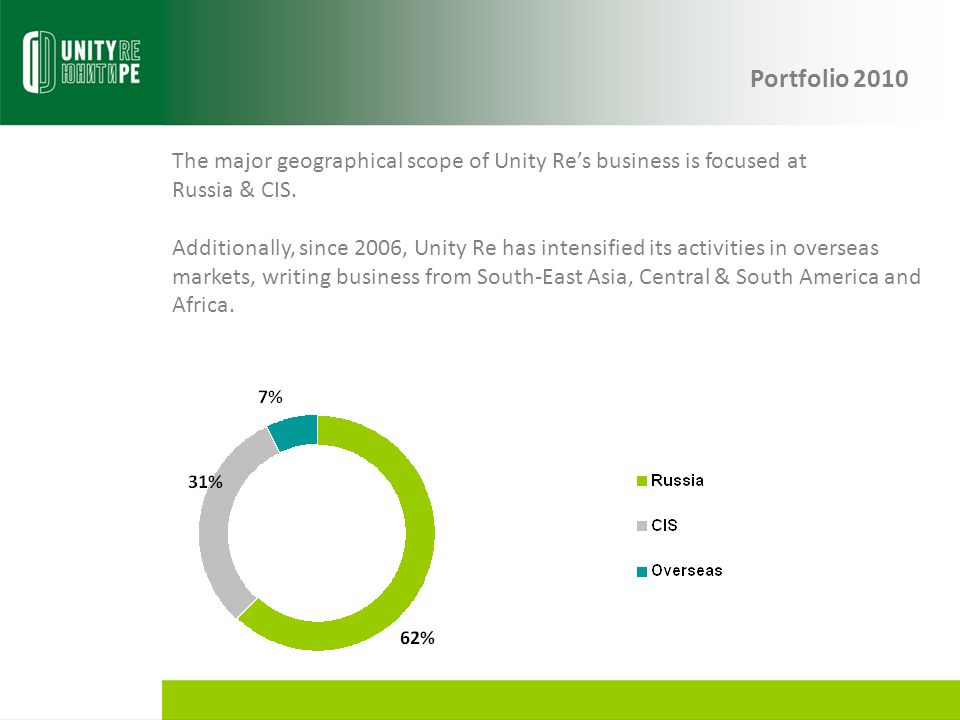 Portfolio 2010 The major geographical scope of Unity Re's business is focused at Russia & CIS.