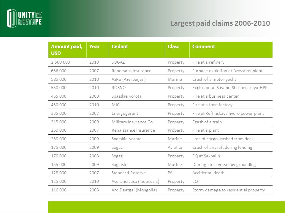 Largest paid claims 2006-2010 Amount paid, USD Year Cedant Class