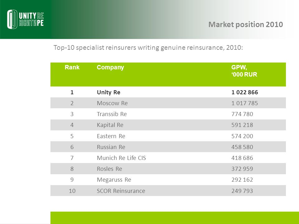 Market position 2010 Top-10 specialist reinsurers writing genuine reinsurance, 2010: Rank. Company.