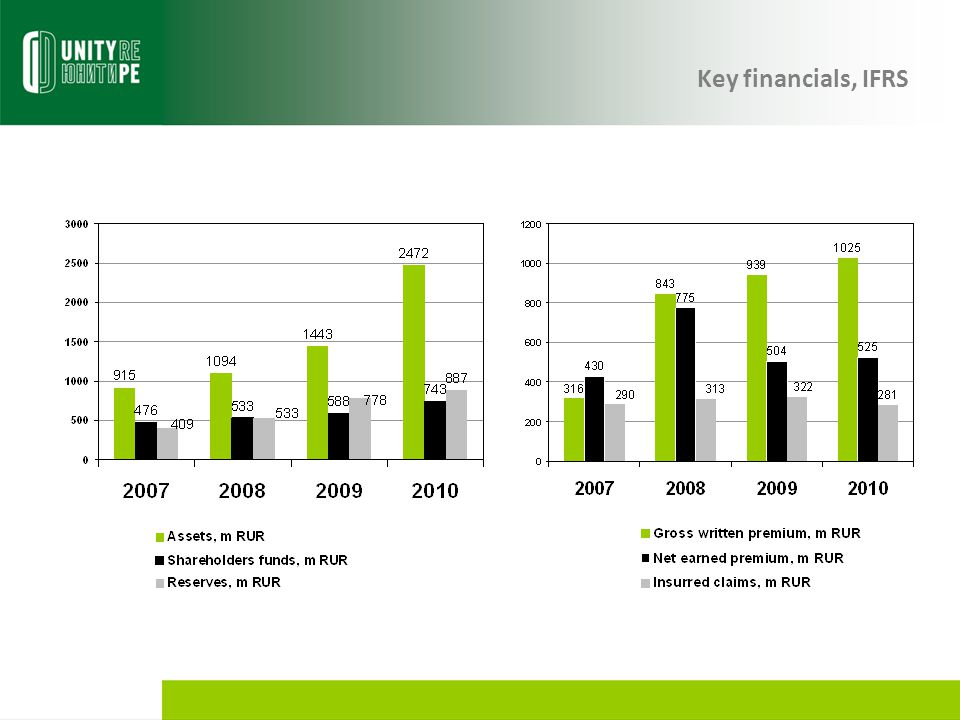 Key financials, IFRS