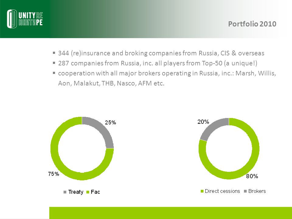 Portfolio 2010 344 (re)insurance and broking companies from Russia, CIS & overseas.