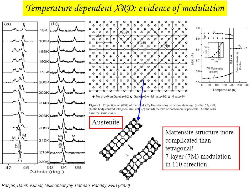 Temperature dependent XRD: evidence of modulation