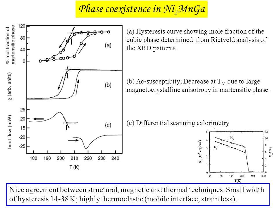 Phase coexistence in Ni2MnGa