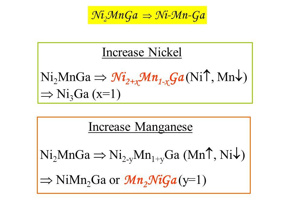 Ni2MnGa  Ni-Mn-Ga Increase Nickel. Ni2MnGa  Ni2+xMn1-xGa (Ni, Mn)  Ni3Ga (x=1) Increase Manganese.