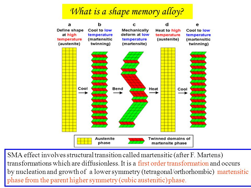 What is a shape memory alloy