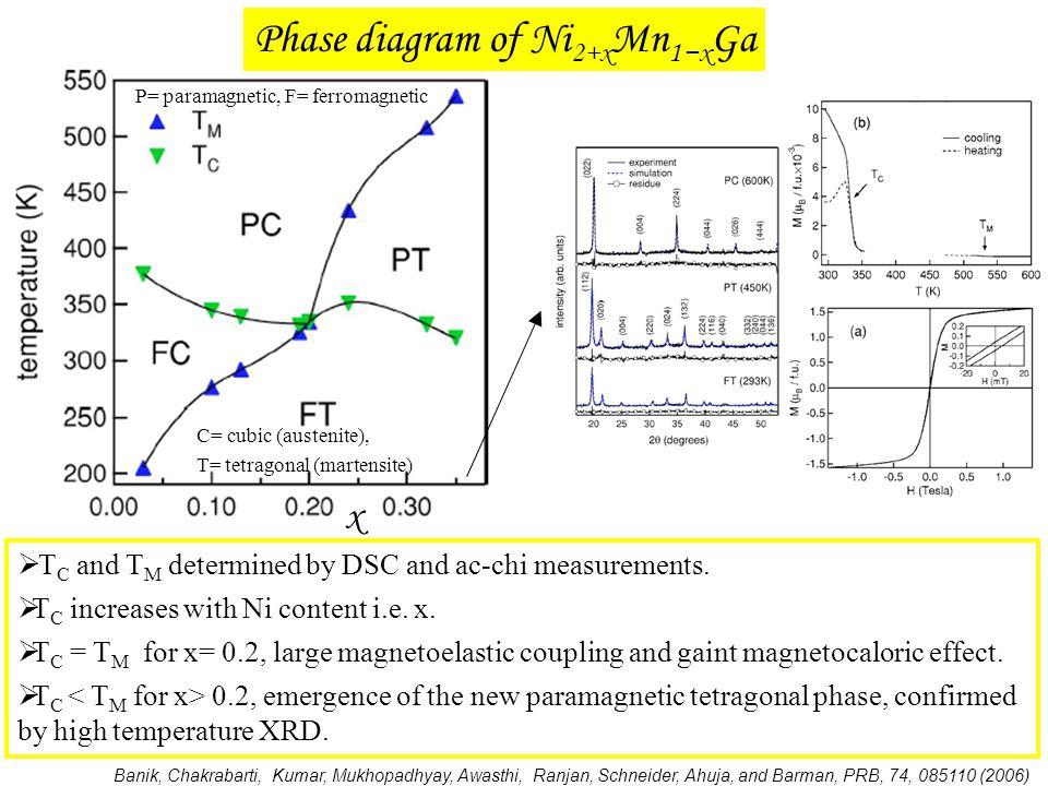Phase diagram of Ni2+xMn1−xGa
