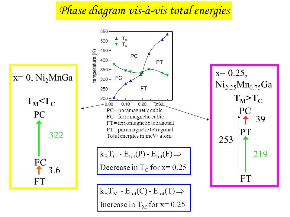 Phase diagram vis-à-vis total energies