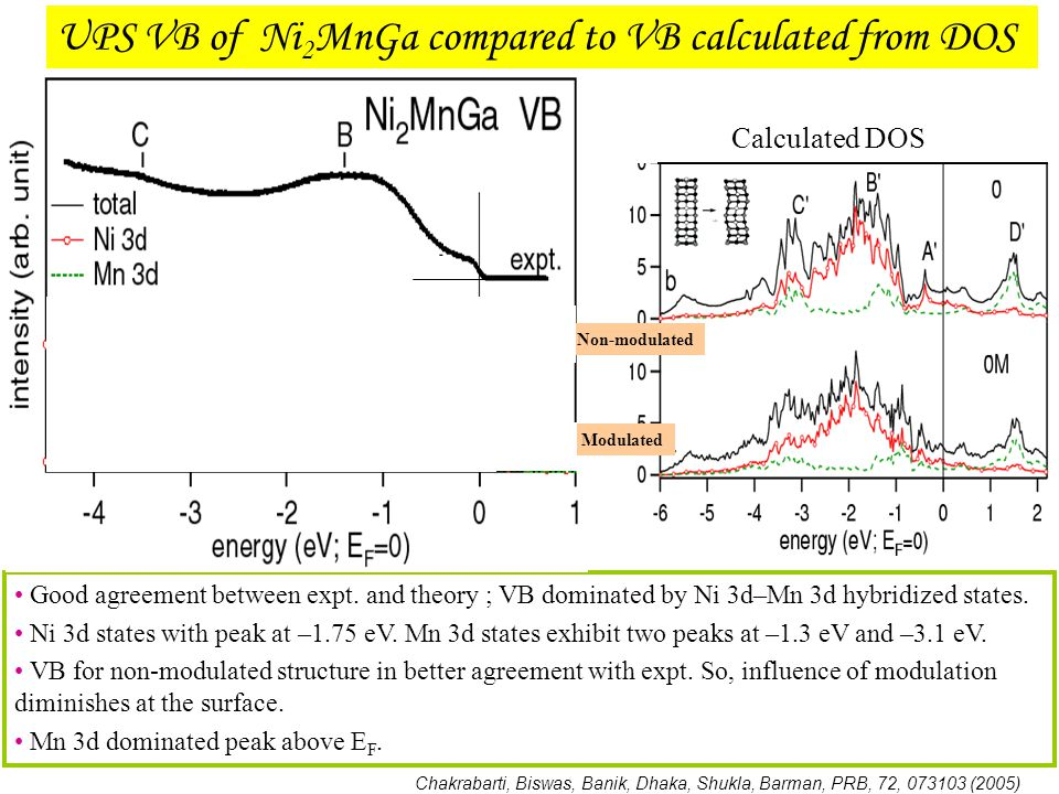 UPS VB of Ni2MnGa compared to VB calculated from DOS
