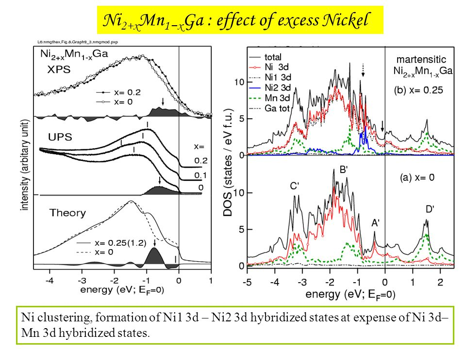 Ni2+xMn1−xGa : effect of excess Nickel