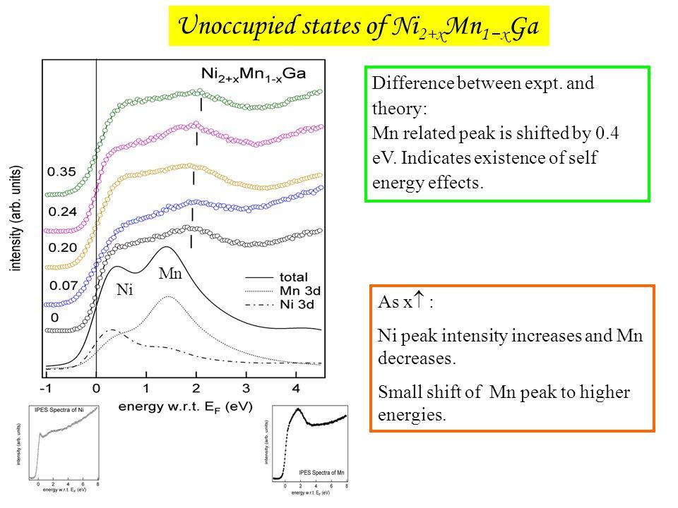 Unoccupied states of Ni2+xMn1−xGa