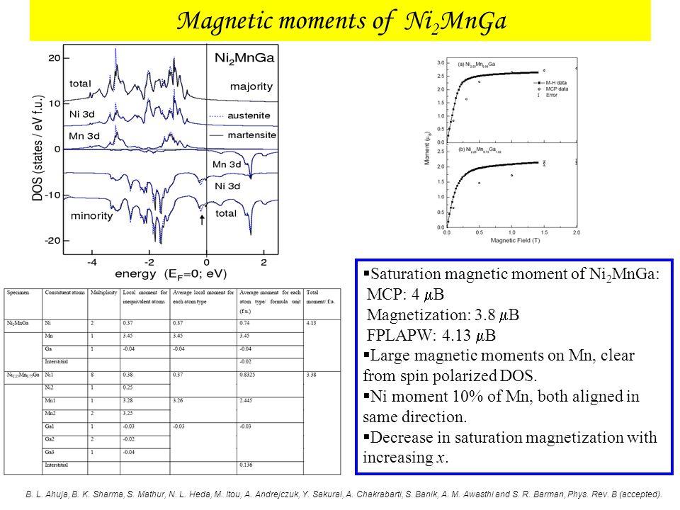 Magnetic moments of Ni2MnGa
