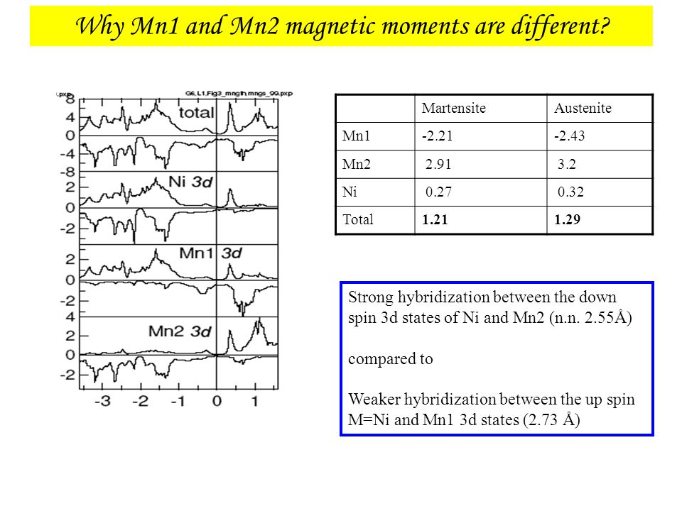Why Mn1 and Mn2 magnetic moments are different