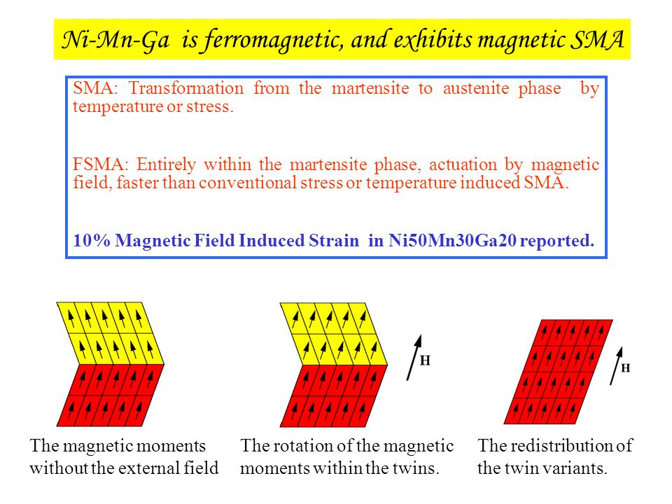 Ni-Mn-Ga is ferromagnetic, and exhibits magnetic SMA