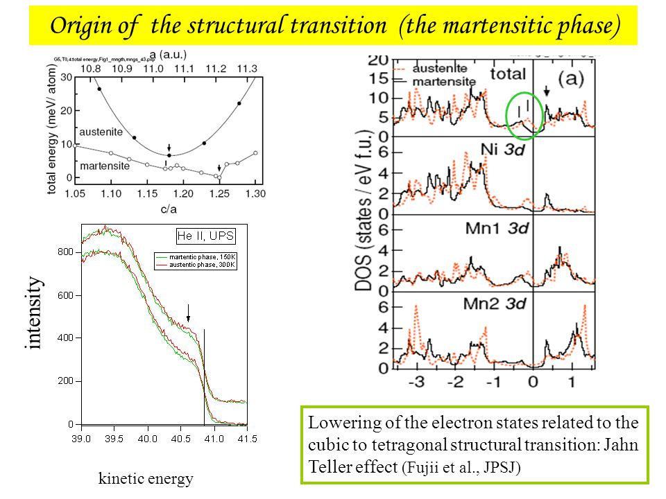 Origin of the structural transition (the martensitic phase)