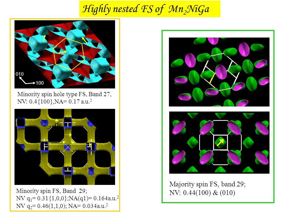 Highly nested FS of Mn2NiGa