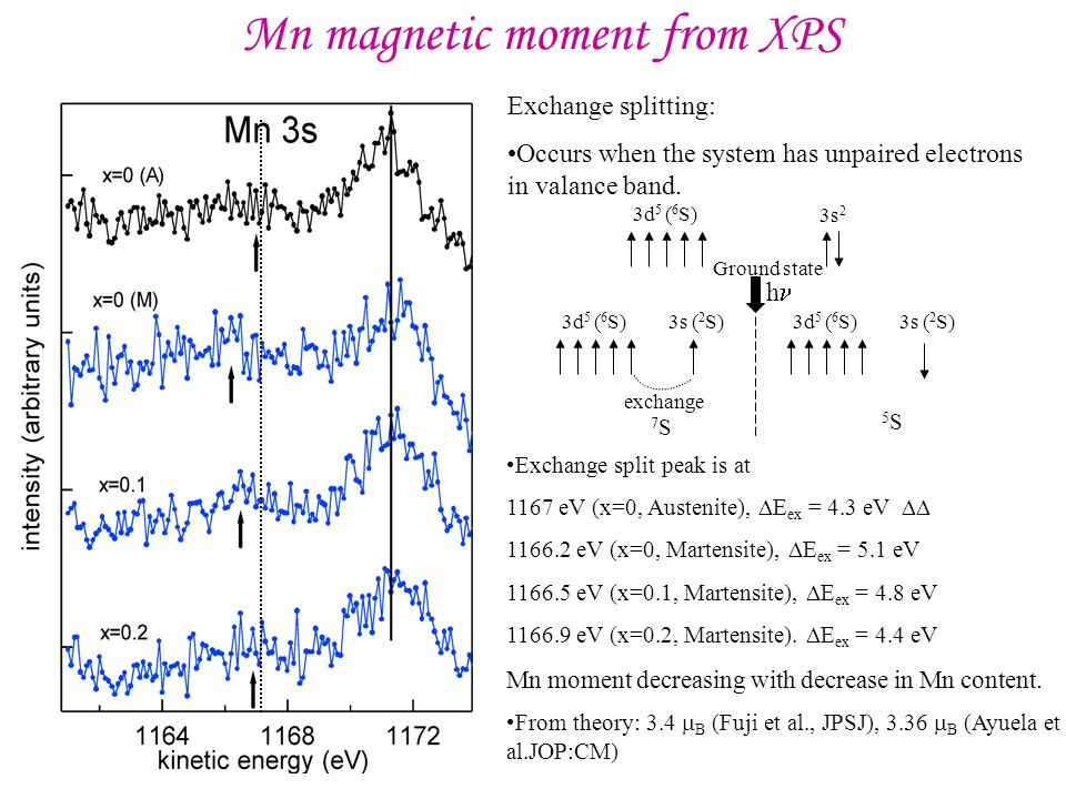 Mn magnetic moment from XPS