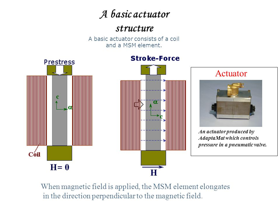 A basic actuator structure