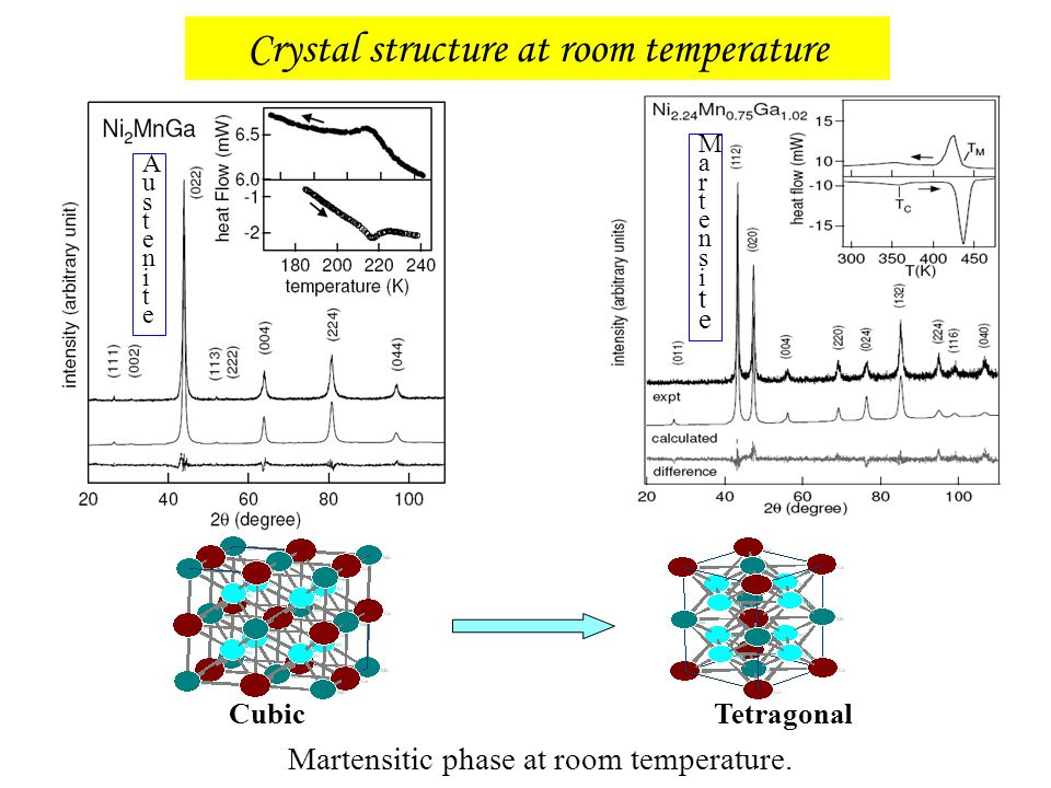 Crystal structure at room temperature
