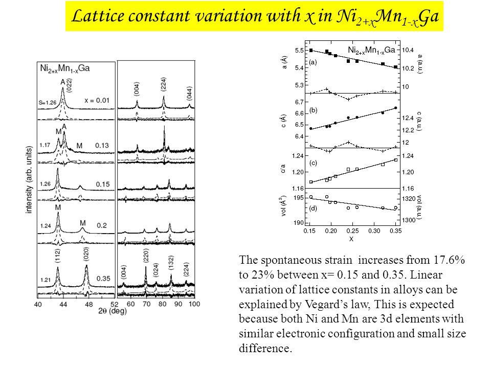 Lattice constant variation with x in Ni2+xMn1-xGa