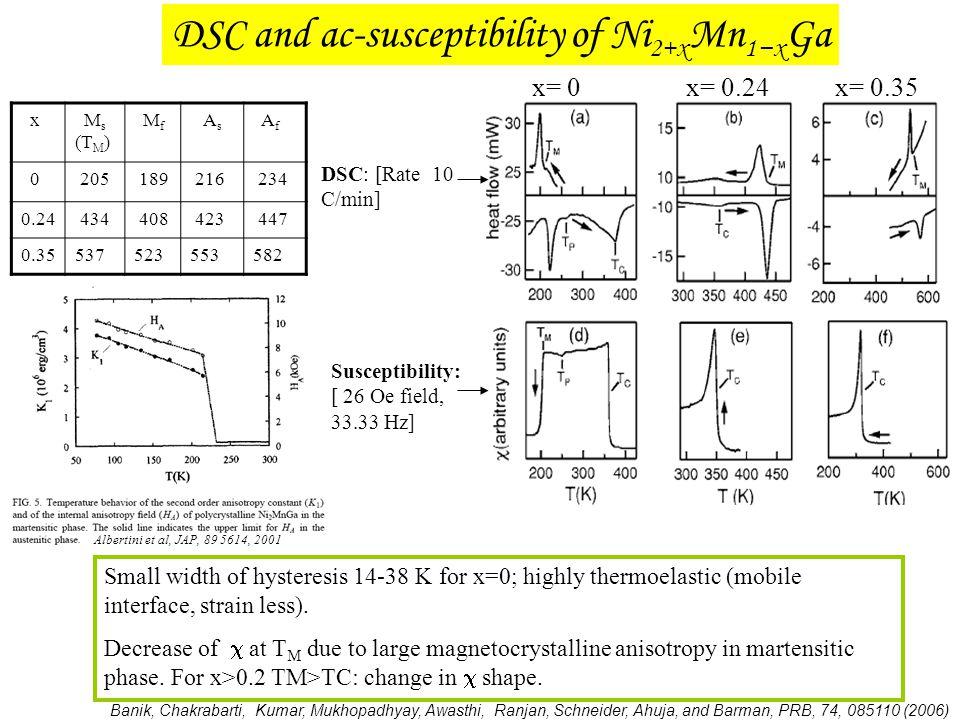 DSC and ac-susceptibility of Ni2+xMn1−xGa