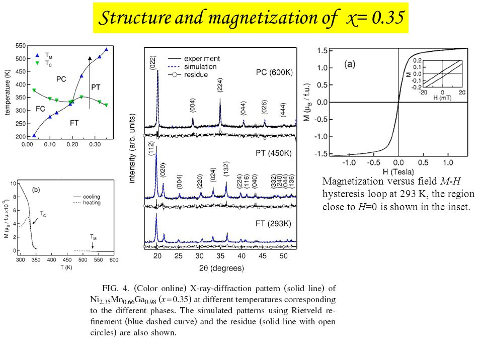 Structure and magnetization of x= 0.35