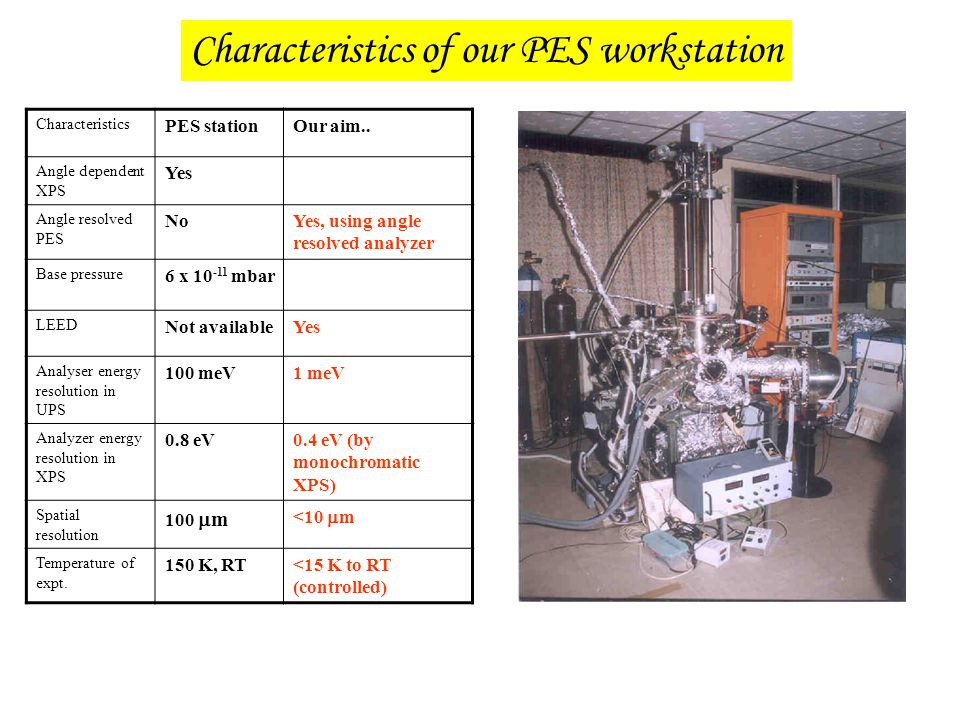 Characteristics of our PES workstation