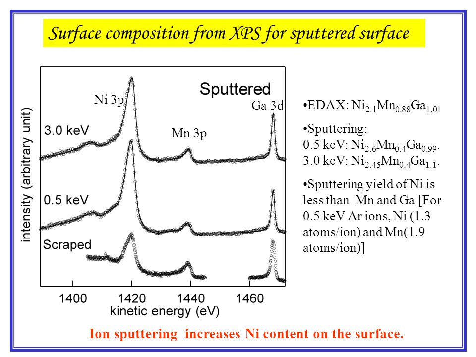 Surface composition from XPS for sputtered surface