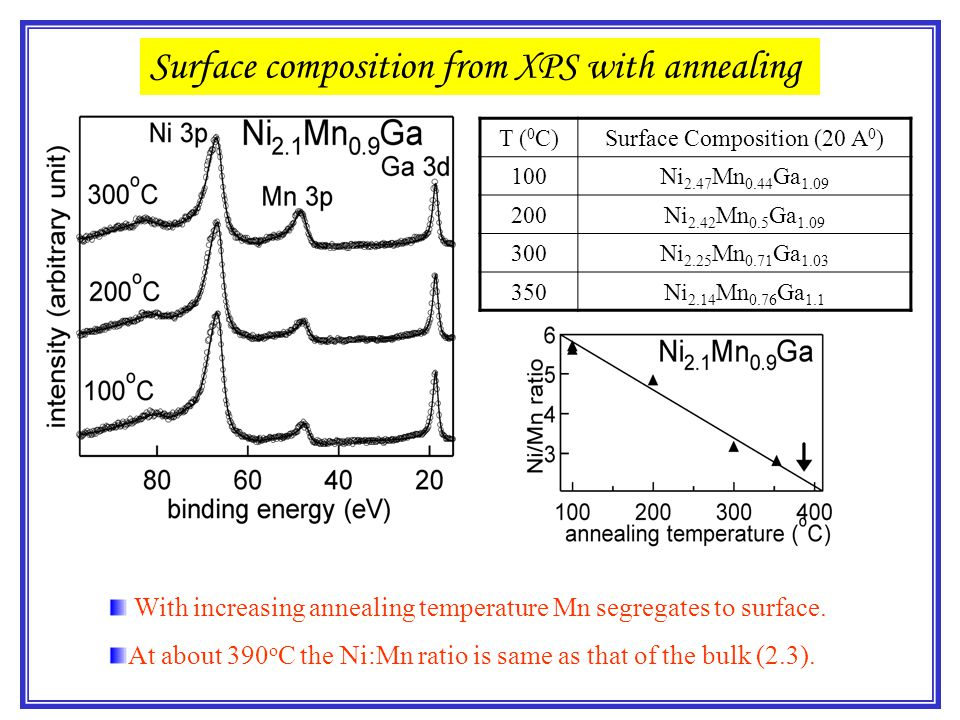 Surface Composition (20 A0)