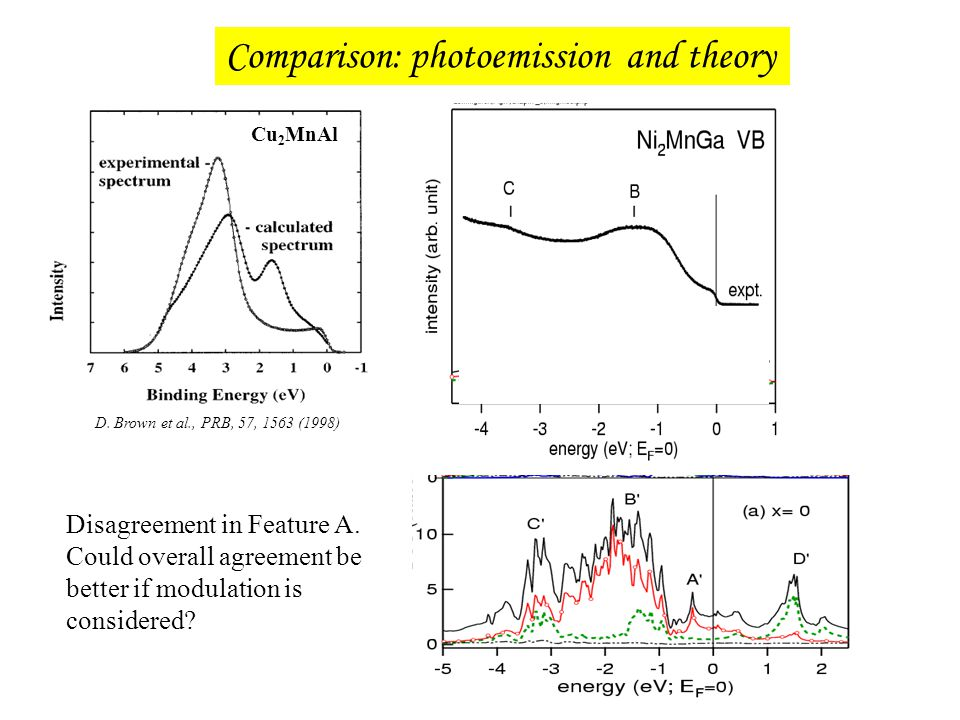 Comparison: photoemission and theory