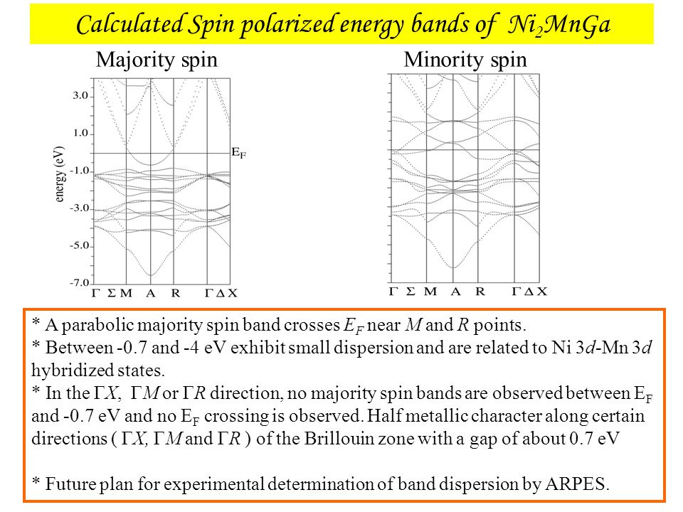 Calculated Spin polarized energy bands of Ni2MnGa